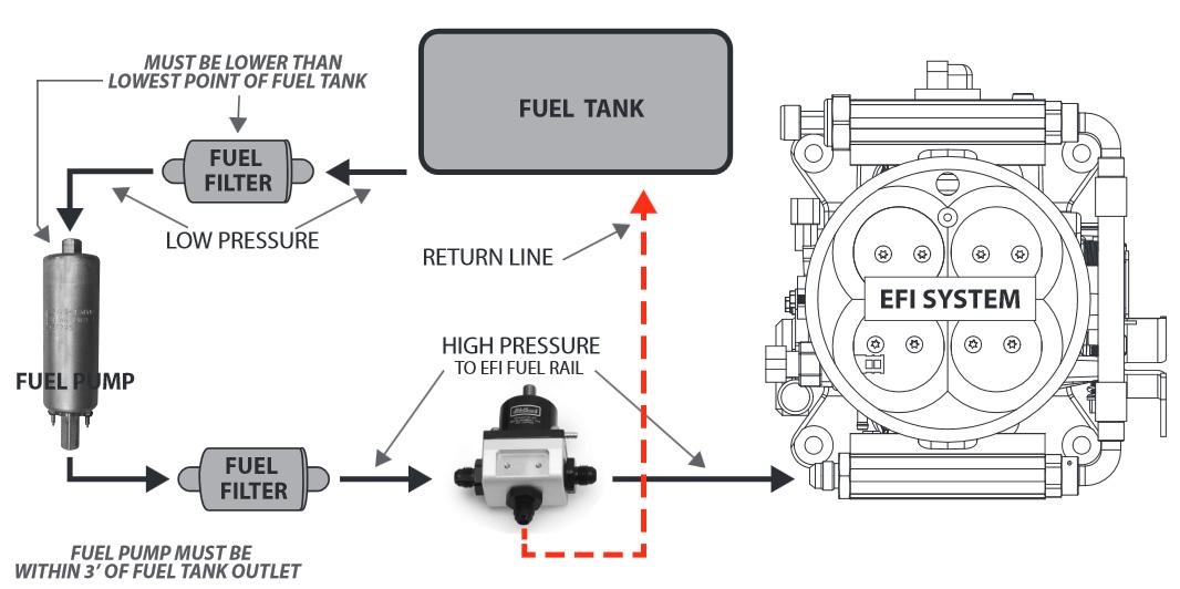 edelbrock e-street universal efi system  base system with return-style fuel kit  3604