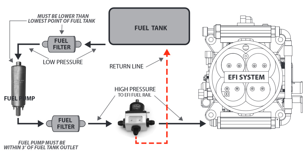 edelbrock e street universal efi system base system with return rh edelbrockspeedshop com Poulan Fuel Diagram efi fuel tank diagram